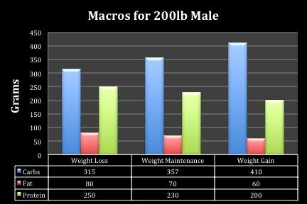 Macros_Chart