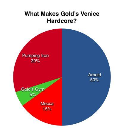 goldsvenice chart
