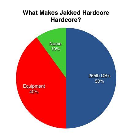 jakked hardcore chart