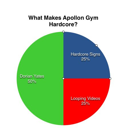 apollon gym chart