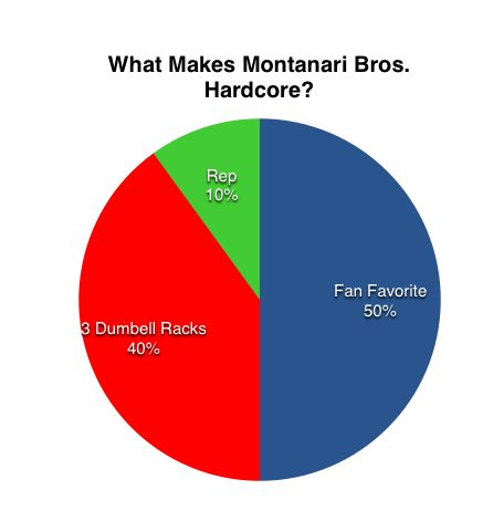 montanari_bros_chart