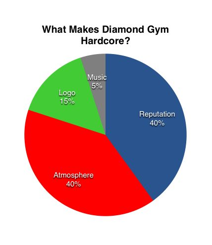 diamond_gym_chart