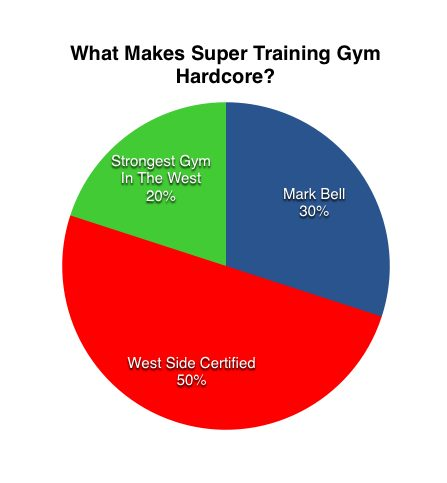 supertraining_chart