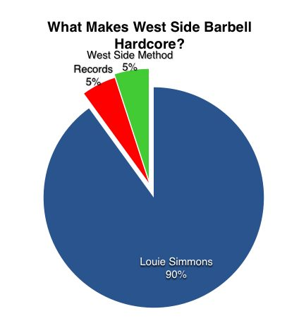 westside_chart