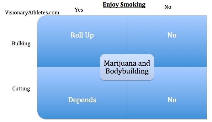 marijuana and bodybuilding