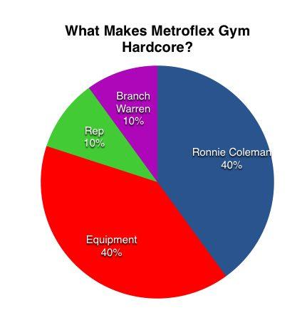 metroflex_chart